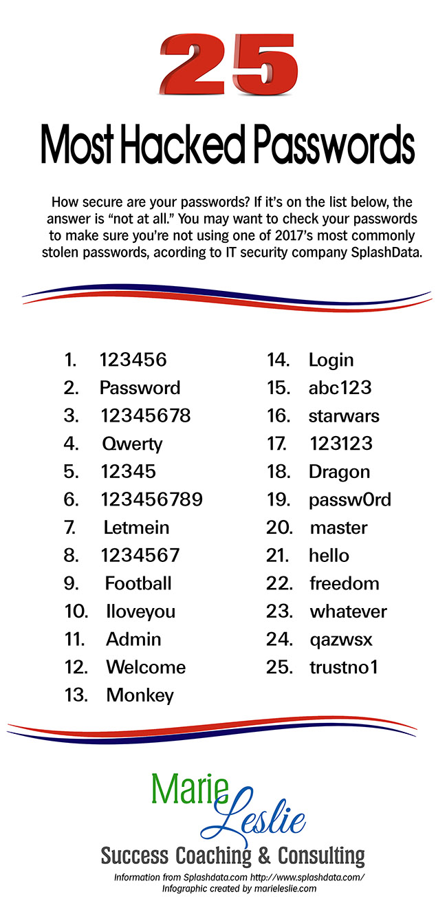 25 most hacked passwords