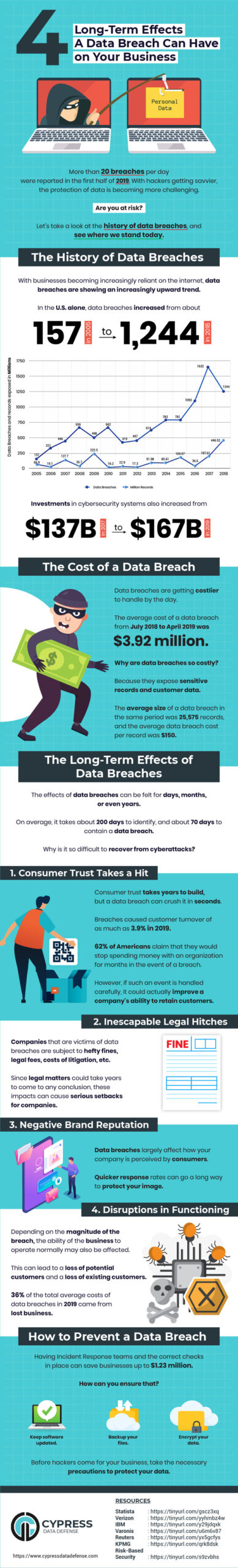 data breach security infographic